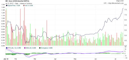 bitcoin+precio+gráfico+chart+2012+español