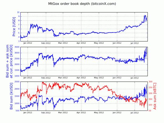 Bitcoin+Gráficos+profundidad+MtGox+precio+español