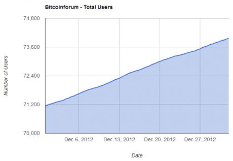 Foro-bitcoin-usuarios-aumento-2012