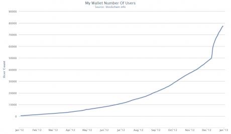 MyWallet-usuarios-aumento-2012-bitcoin