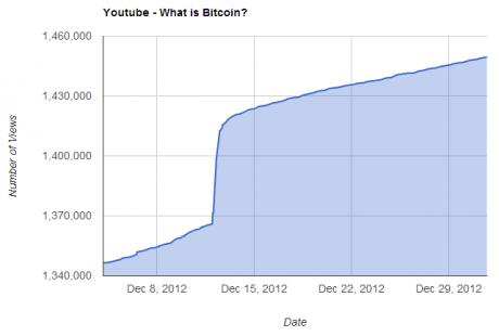 YouTube-bitcoin-video-vistas-2012