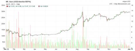 precio-bitcoin-valor-2012-variación
