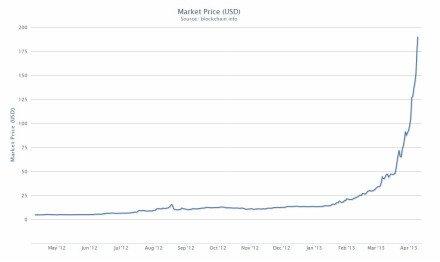 Bitcoin-prices-blockchain info
