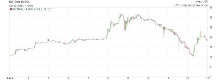 bitcoin-chart-3 junio 2011