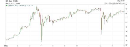 bitcoin-chart-4 marzo 2013