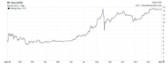 volatilidad+bitcoin+2012