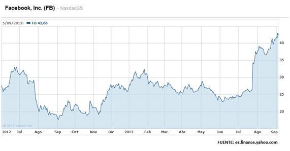 volatilidad+bitcoin+facebook