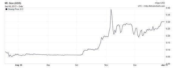 Volatilidad+Bitcoin+2010