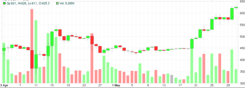 bitcoin-oro-chart