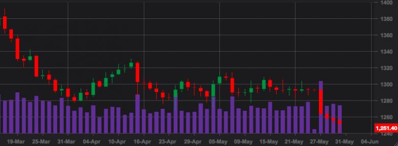 oro-bitcoin-chart