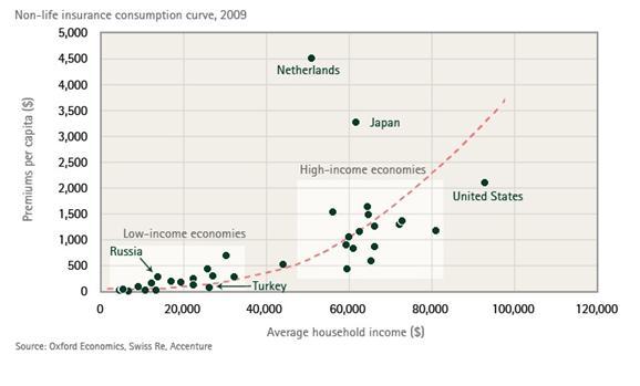 Crecimiento-seguros-riqueza-ahorrar