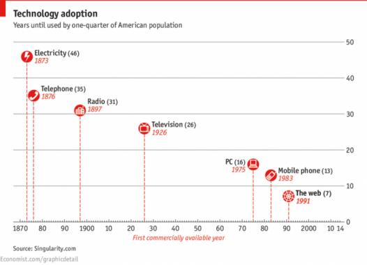 adopcion-tecnologia1