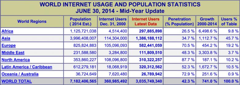 uso-internet-mundo