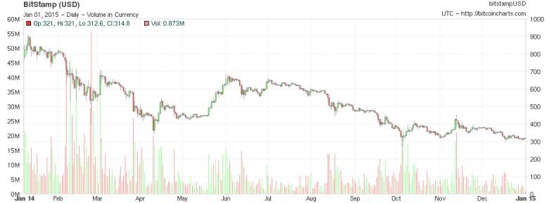 2014-2015-noticias-precio-bitcoin