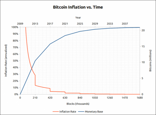 Bitcoin-Inflation