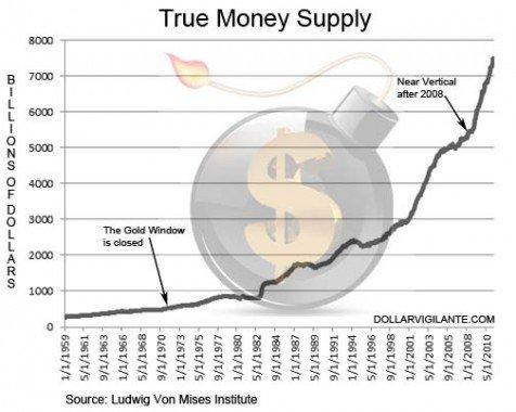 Emisión de dólares sobre tiempo