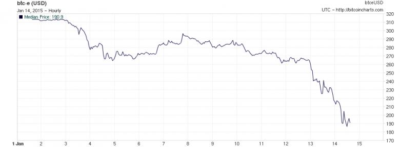 bitcoin-price-crash