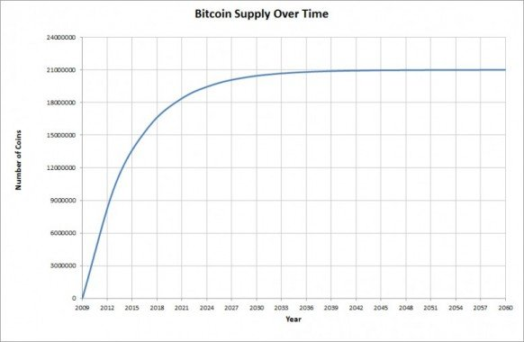 bitcoin-supply