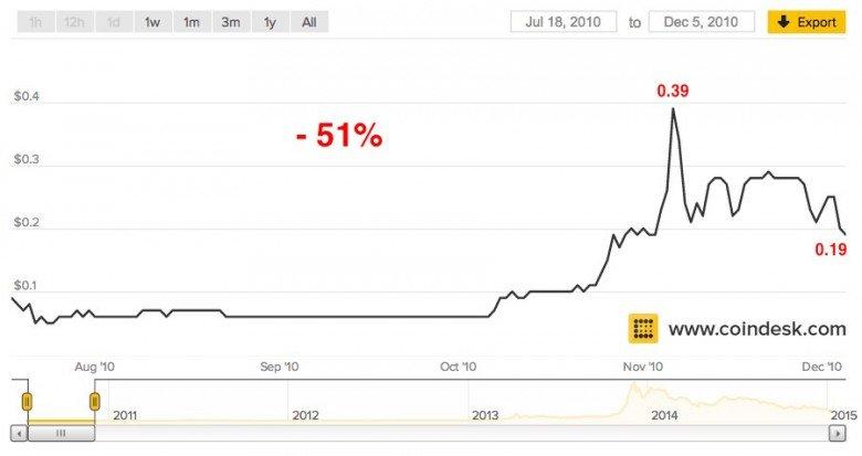grafico precio del bitcoin 1