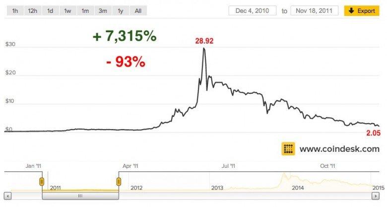 grafico precio del bitcoin 2