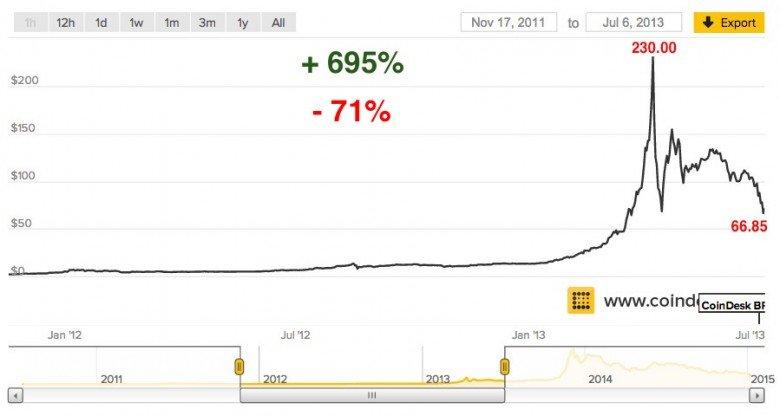 grafico precio del bitcoin 3