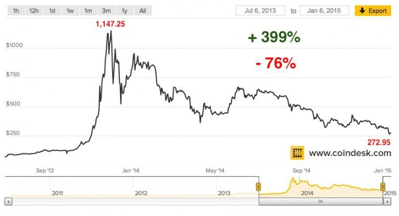 grafico precio del bitcoin 4