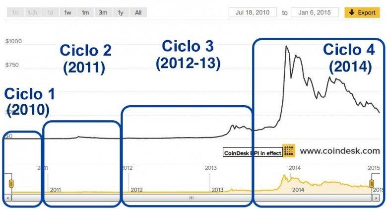 precio de bitcoin ciclos