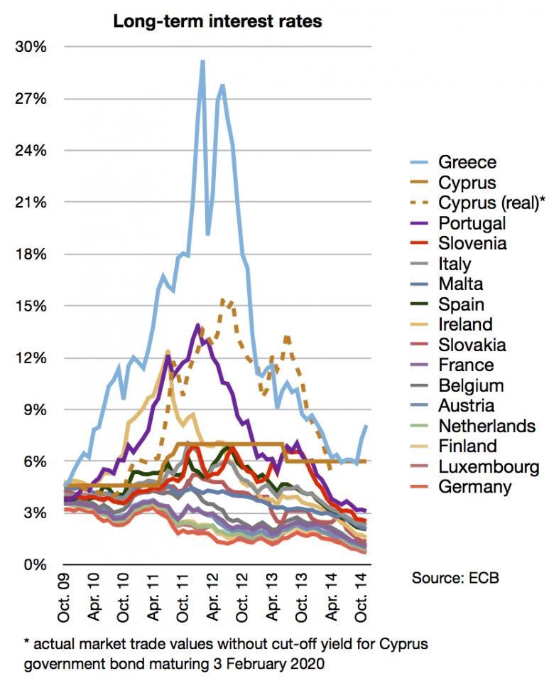 Long-term_interest_rates_eurozone