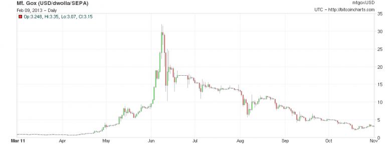 bitcoin-top-2011