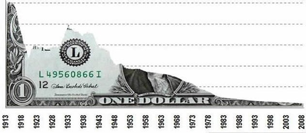 dollar-over-time