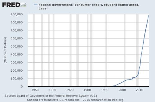 student-loans-fed