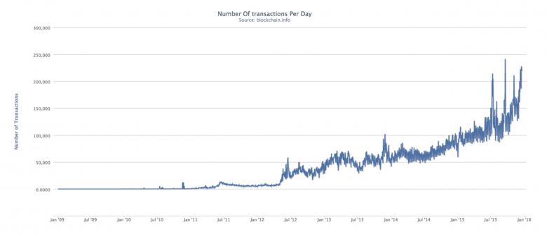 BTC-transactions-chart